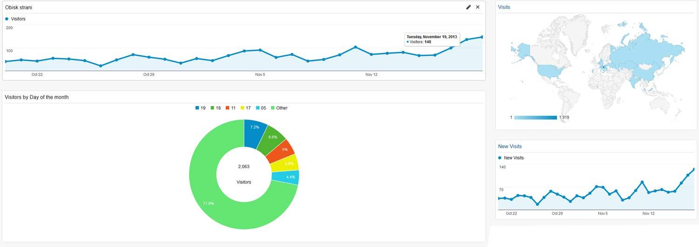SEO spletna optimizacija spletnih strani